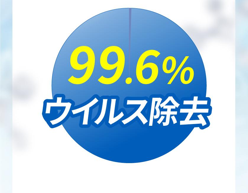 99.6%ウイルス除去。