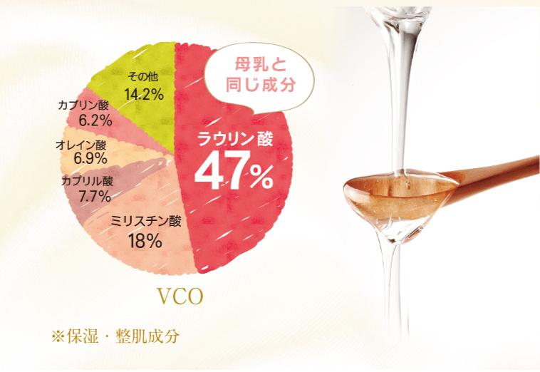 母乳と同じ成分ラウリン酸47%、ミリスチン酸18%、カプリル酸7.7%、オレイン酸6.9%、カプリン酸6.2%、その他14.2%