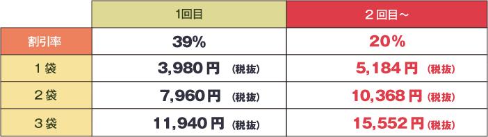 白井田七120粒割引率比較画像