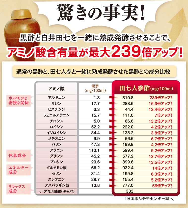 黒酢と白井田七を一緒に熟成発酵させることでアミノ酸含有量が最大239倍アップ!