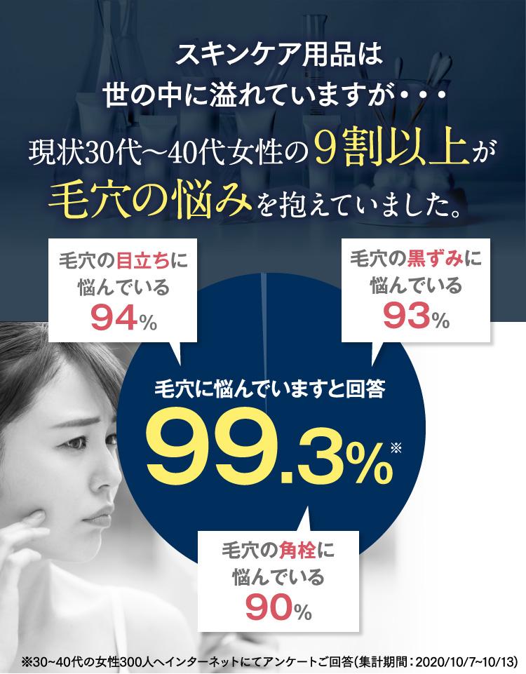 女性の9割以上が毛穴の悩みを抱えています