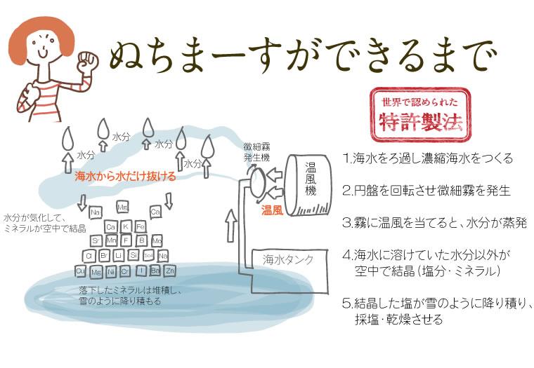 ぬちまーすができるまで 世界で認められた特許製法
